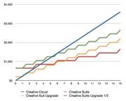 Srovnání cen krabicových verzí a předplatného